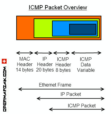 icmp paceket structure overview